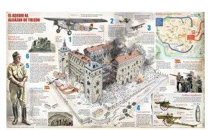 Ficha del asedio al Alcázar de Toledo