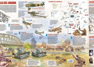 Ficha Batalla del Jarama